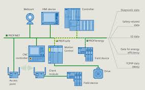 one cable for all purposes automation technology siemens profinet permits parallel fieldbus communication and standard it communication tcp ip via one single cable