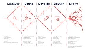 Principles Of Human Centred Design What The Hell Is Human Centered Design Yell Creative