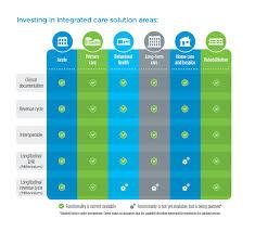 Continuum Of Care Solutions Cerner