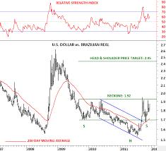 Us Dollar Vs Brazilian Real Usdbrl Tech Charts