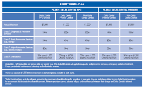 Need dental insurance in ohio? Dental Effective July 1 2012