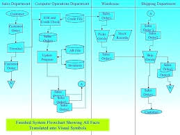 Operation Flow Chart Template Computer Flow Chart Template Templates In Java Javatpoint