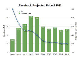 4 Must See Charts Before The Facebook Ipo Lessons Learned