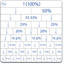 Fraction To Percentage Chart Fraction Grid Decimal Percentage Grid Manipulatives For