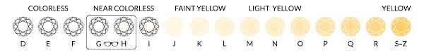 Color Clarity Chart Diamond Color Clarity Charts Stud Broker