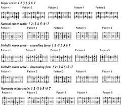 Guitar Neck Diagrams For Major And Minor Scales Dummies