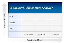 How To Create A Template In Powerpoint 2010 How To Create Burgoynes Stakeholder Analysis Te Business