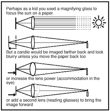 Presbyopia Eye Exercise Chart Research Background The Read Without Glasses Method