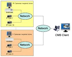 poe injector circuit diagram images diagram ip camera system moreover ip camera system diagram on foscam