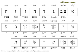Learn To Read Hebrew Alphabet Pronounce Hebrew Words And
