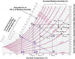 Details Of Psychrometric Chart Download Scientific Diagram