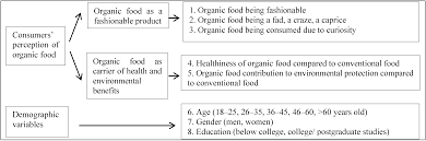 sustainability full text organic food perception fad or no