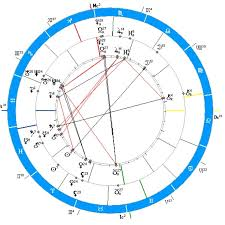 Relocation Natal Chart Relocation Chart Tumblr