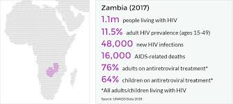 In And Hiv Avert Aids Zambia qEPfXcRBw