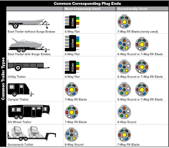 seven pin trailer wiring diagram seven discover your wiring 7 blade trailer wiring diagram standard