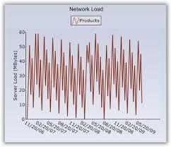 C Sharp Chart Control Winforms Chart Graph Control Net Charts Syncfusion