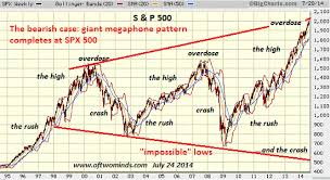 The Case For A Bull Or Bear Market In Two Charts Zero Hedge