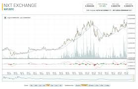 Nxt Usd Chart Value Bitcoin Historic Exchanging Ethereum For Nxt Rakeen