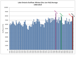 Lake Huron Water Levels Historical Chart Thousand Islands Life Magazine Save The River Action