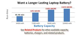 Hp Battery Compatibility Chart Extended Life Hp 593554 001 Battery Au Risk Free Shipping