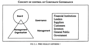 essay on corporate governance concept of control of corporate governance