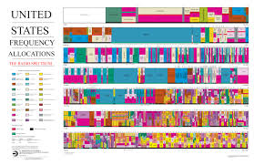 Heres How The Wireless Spectrum Is Divided Up In The Us