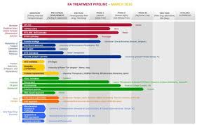 Fa Treatment Pipeline March 2016 Science Supports