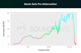 Beat Chart Game Design Beats Solo Pro Review Soundguys