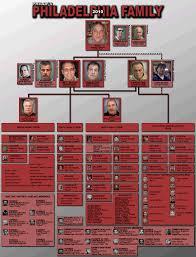 Crime Family Chart Chart Of The Philadelphia Crime Family Of 2010 2011