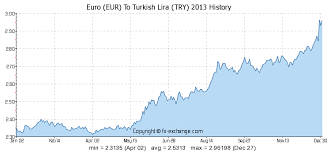 Eur Try Chart Euro Eur To Turkish Lira Try History Foreign Currency