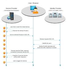 Saml Authentication Saml Authentication Servicedesk Plus Cloud Sdp Ondemand