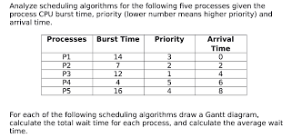 Solved Gant Chart For Round Robin Scheduling Assume That