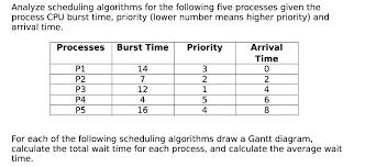 Gantt Chart Fcfs Scheduling Algorithm Solved Gant Chart For Round Robin Scheduling Assume That