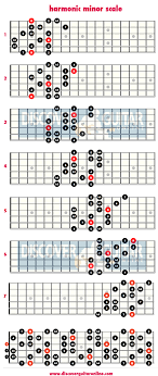 Minor Scale Pattern Classy Harmonic Minor Scale 48 Note Per String Patterns Discover Guitar