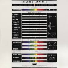emission spectra periodic table - Google Search | AP Chem 5 ...