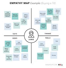 Methode Design Empathy Map Ux Mapping Cheat Sheet Nn G Design Thinking