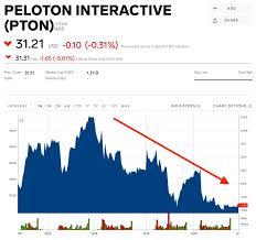 Pelotons Nightmare Before Christmas 1 5 Billion Vanished