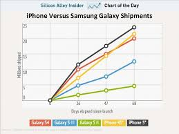 Iphone 5 Sales Chart Chart Of The Day How Samsungs Galaxy Sales Compare To The