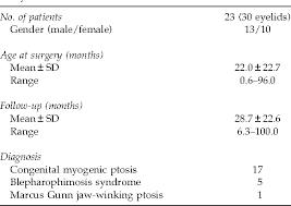 Ptosis Chart Prolene Frontalis Suspension In Paediatric Ptosis Semantic