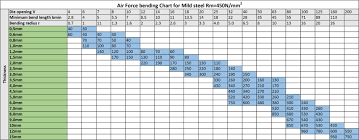 Sheet Metal Design Guide Geomiq