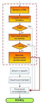 Алгоритм аспирантуры  предварительная защита написанной диссертации является всего лишь допуском к Государственной итоговой аттестации ГИА Эта грузиноподобная аббревиатура