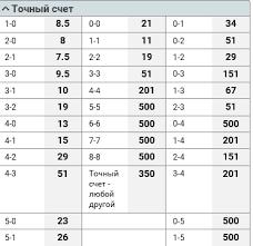 Стратегия ставок теннис точный счет