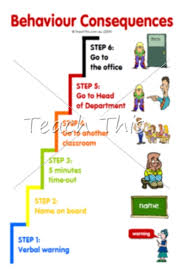 Behavior Rubric For Elementary School Printable Behavior