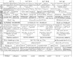 Story Development Chart Structure Grid Of Character And Plot Development Chart
