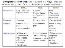 Image Result For Aztec Inca Maya Comparison 5th Grade