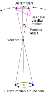 Parallax Wikipedia