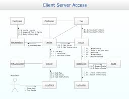 uml collaboration diagram  uml       design of the diagrams    uml communication diagram example   client server access