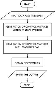 Flow Chart For Trim Calculations Download Scientific Diagram