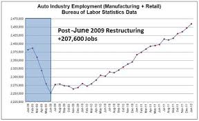 Chart Of The Day Another Milestone In The Resurgence Of The