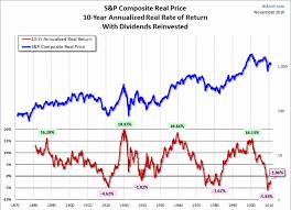 Tsx Annual Returns Chart Metals News A Deep Dive Into Long Term Stock Market Returns
